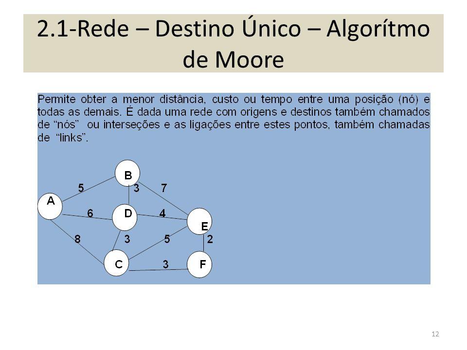 2.1-Rede – Destino Único – Algorítmo de Moore