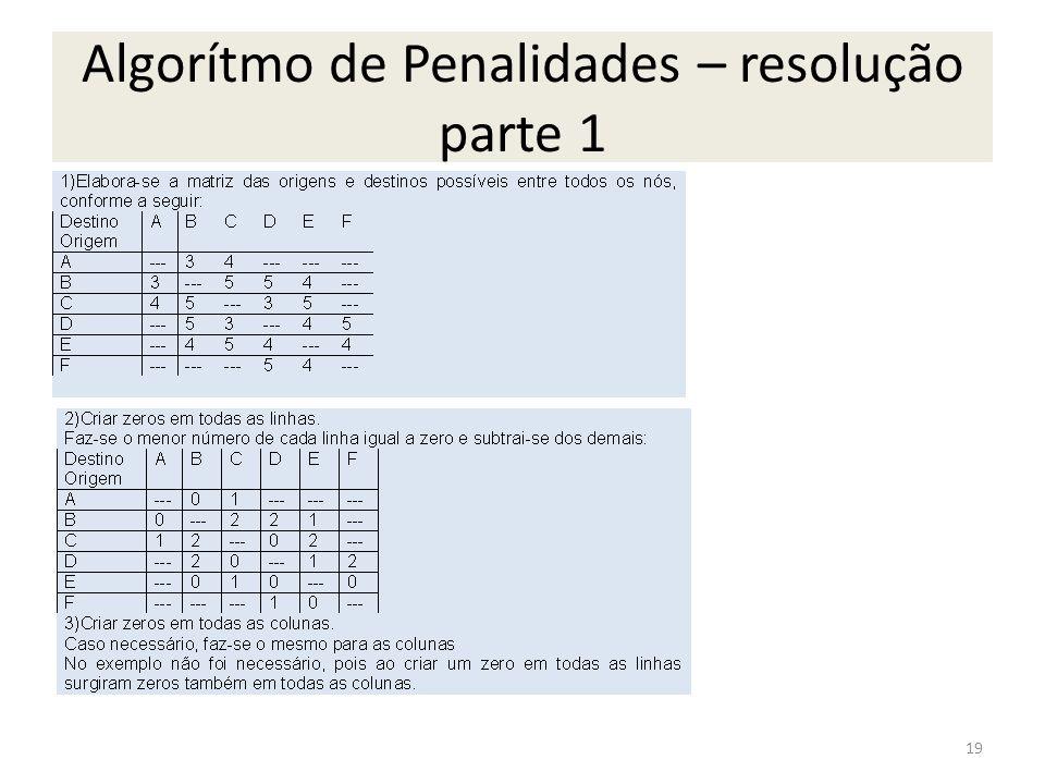 Algorítmo de Penalidades – resolução parte 1
