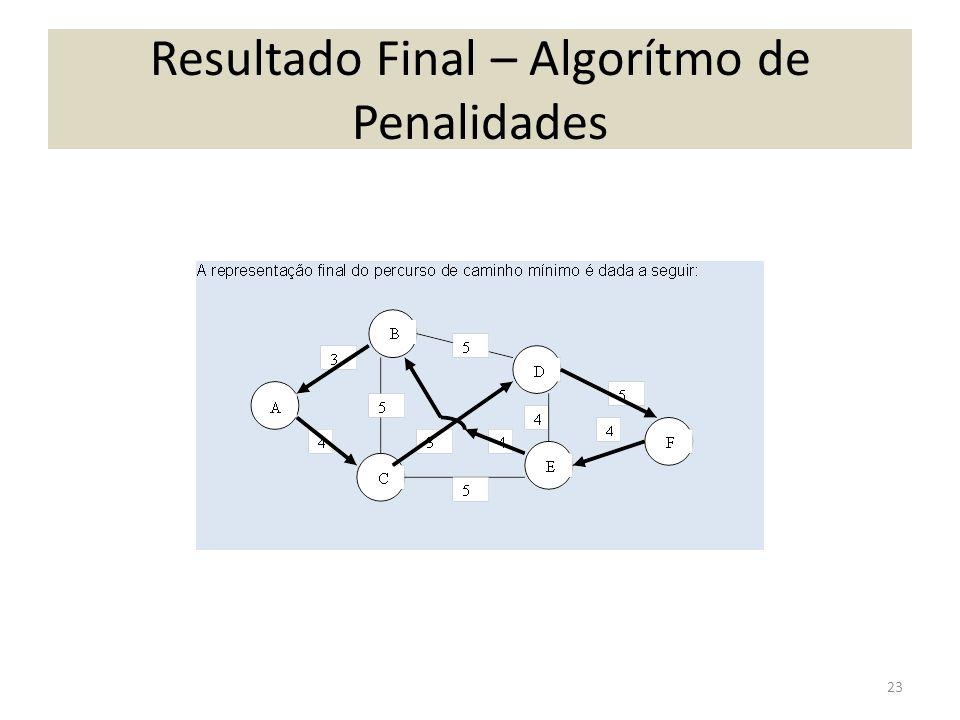 Resultado Final – Algorítmo de Penalidades