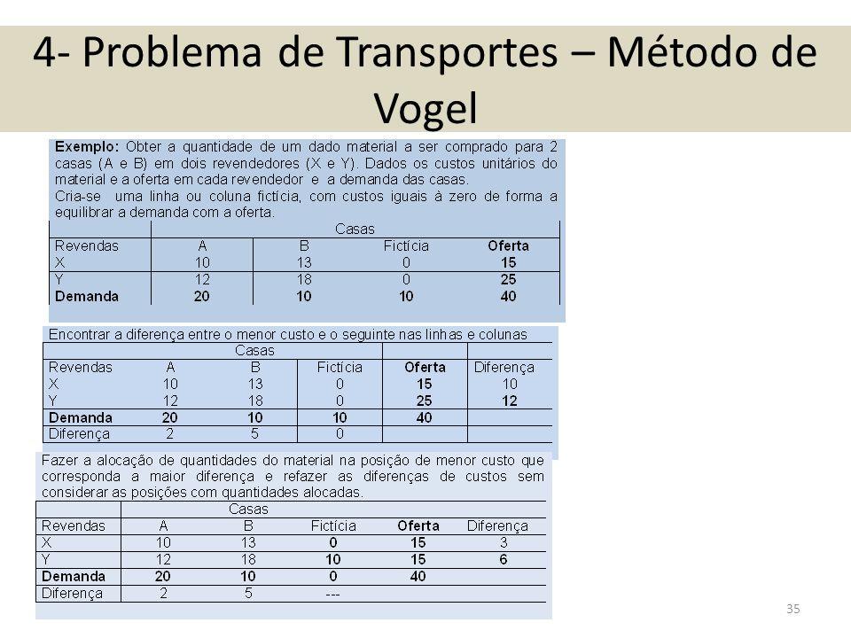 4- Problema de Transportes – Método de Vogel