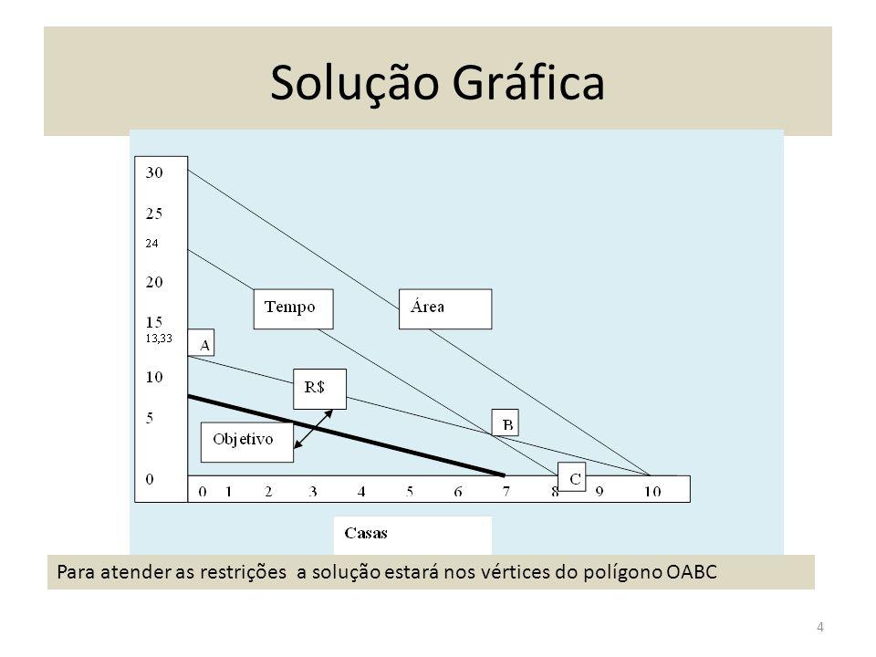 Solução Gráfica Para atender as restrições a solução estará nos vértices do polígono OABC