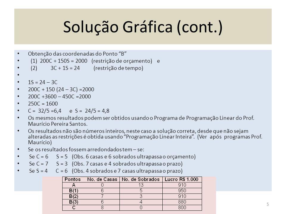 Solução Gráfica (cont.)