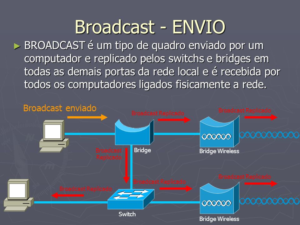 Broadcast - ENVIO