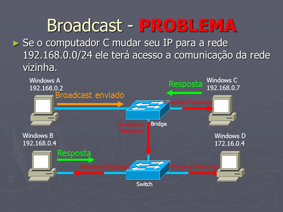 Broadcast - PROBLEMA Se o computador C mudar seu IP para a rede 192.168.0.0/24 ele terá acesso a comunicação da rede vizinha.