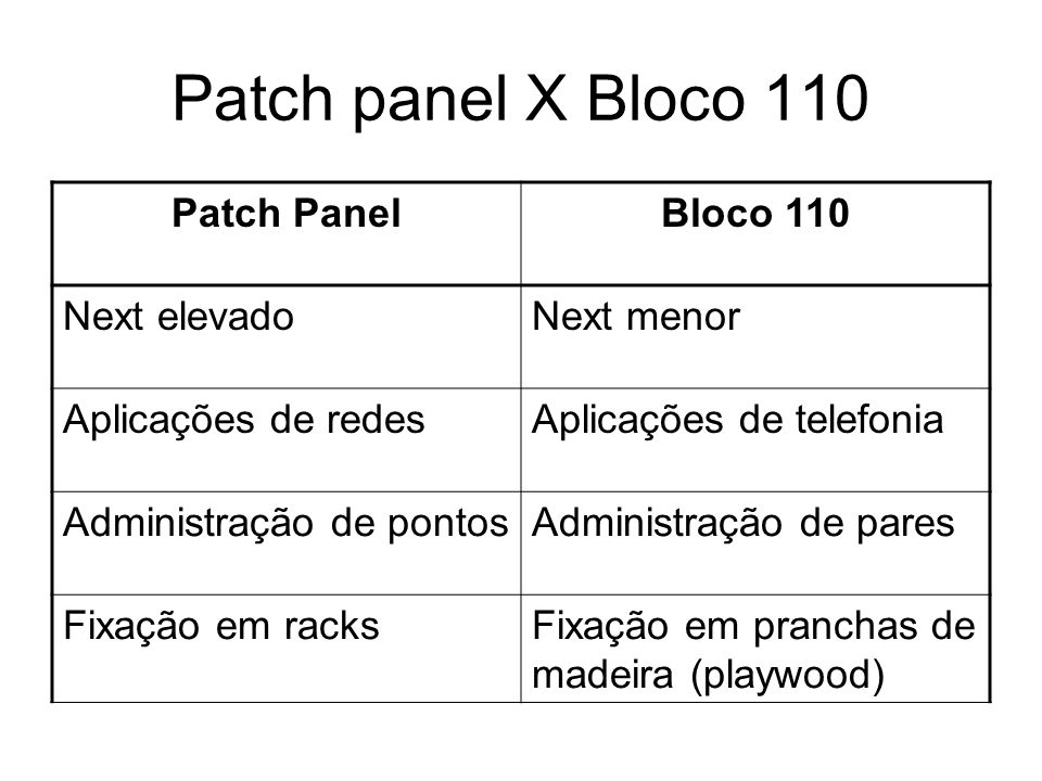 Patch panel X Bloco 110 Patch Panel Bloco 110 Next elevado Next menor