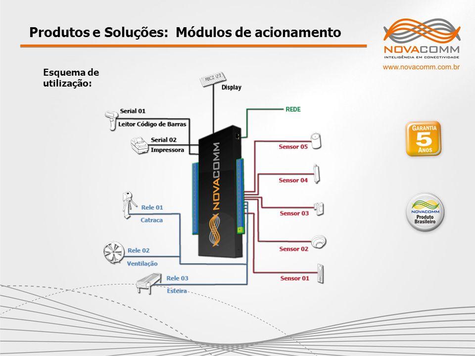 Produtos e Soluções: Módulos de acionamento