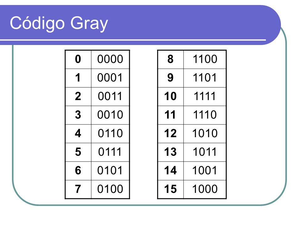 Código Gray 0000. 1. 0001. 2. 0011. 3. 0010. 4. 0110. 5. 0111. 6. 0101. 7. 0100. 8. 1100.
