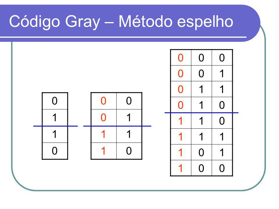 Código Gray – Método espelho
