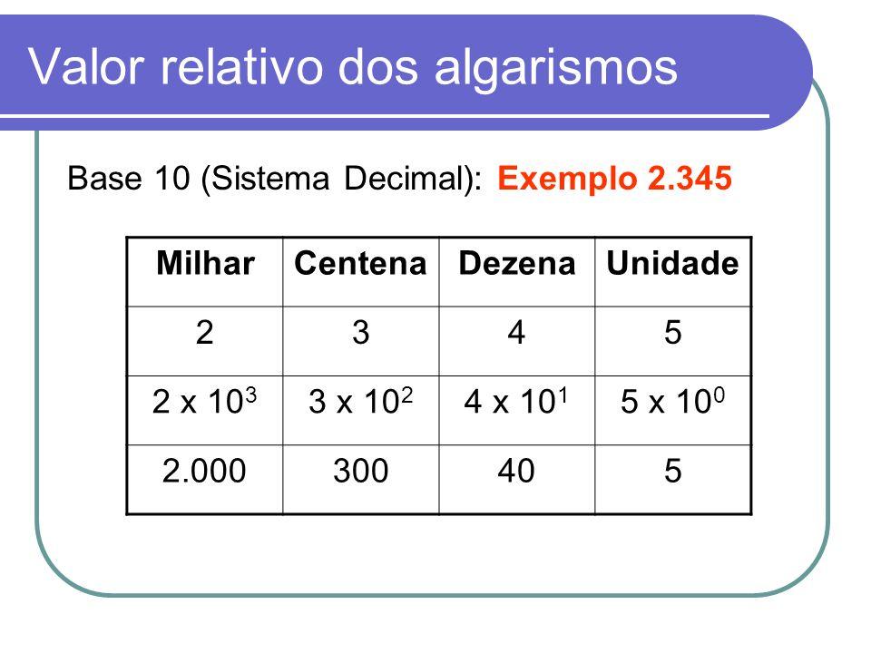 Valor relativo dos algarismos