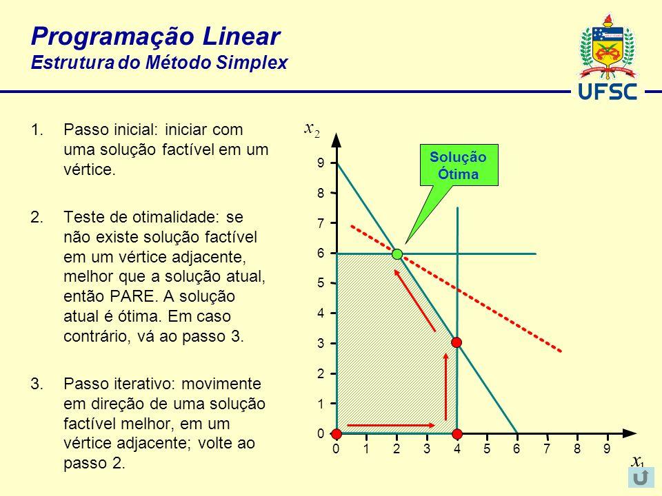 Programação Linear Estrutura do Método Simplex