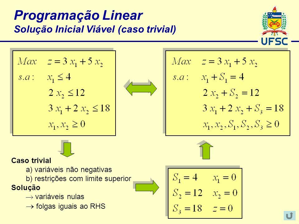 Programação Linear Solução Inicial Viável (caso trivial)