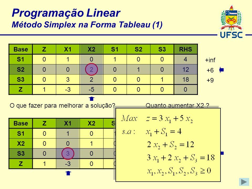 Programação Linear Método Simplex na Forma Tableau (1)