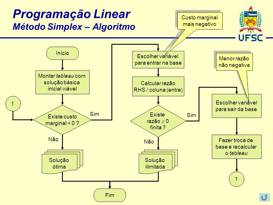 Programação Linear Método Simplex – Algoritmo