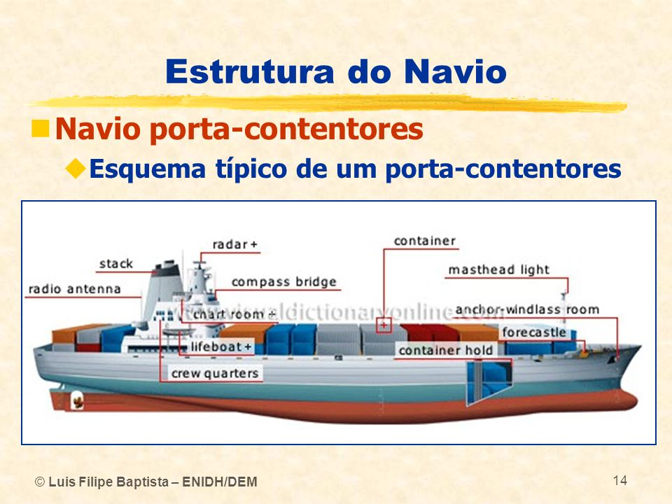 Estrutura do Navio Navio porta-contentores