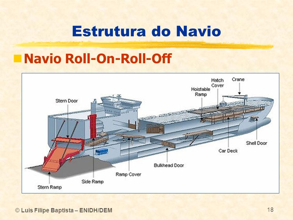 Estrutura do Navio Navio Roll-On-Roll-Off