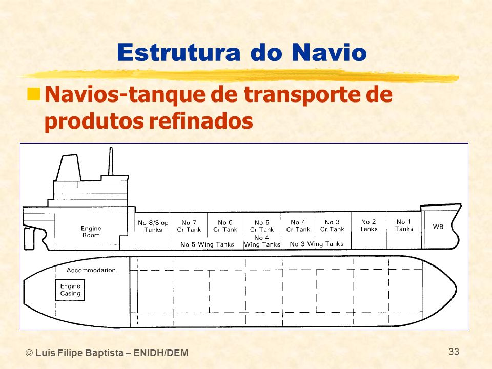 Estrutura do Navio Navios-tanque de transporte de produtos refinados