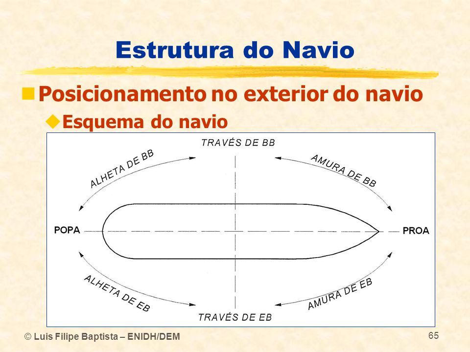 Estrutura do Navio Posicionamento no exterior do navio