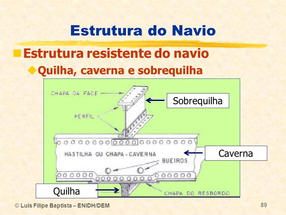 Estrutura do Navio Estrutura resistente do navio