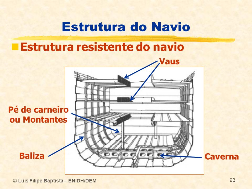 Estrutura do Navio Estrutura resistente do navio Vaus Pé de carneiro
