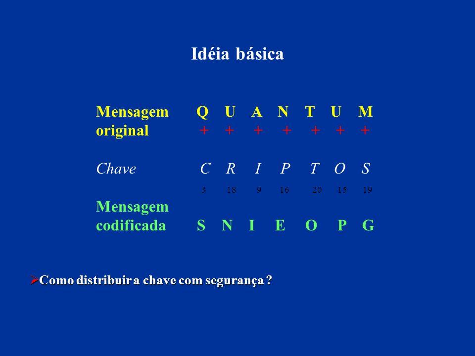 Idéia básica Mensagem Q U A N T U M original + + + + + + +