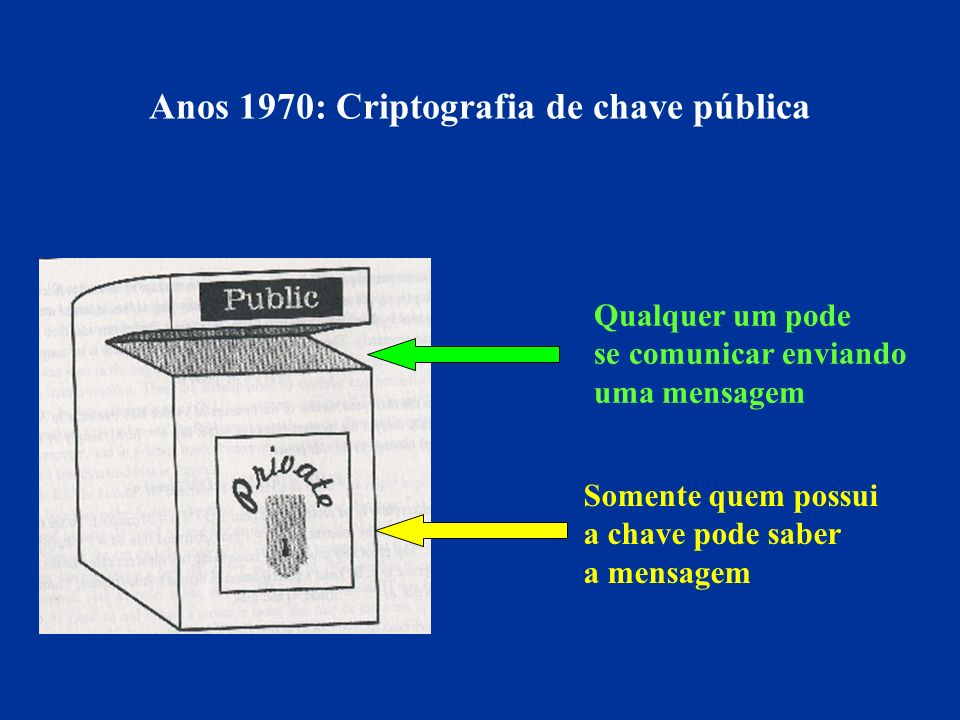 Anos 1970: Criptografia de chave pública