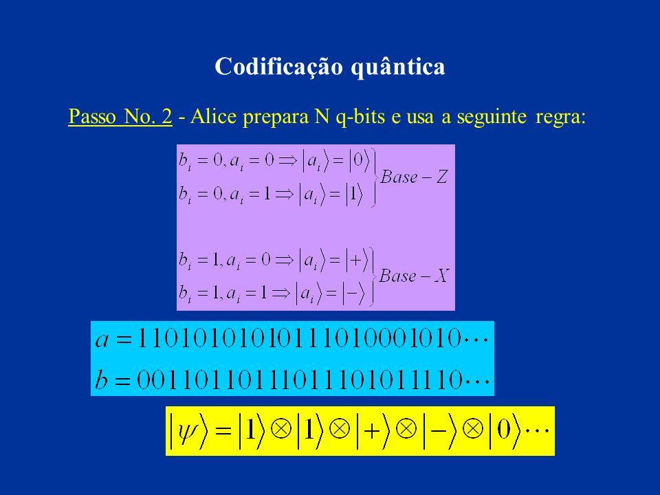 Codificação quântica Passo No. 2 - Alice prepara N q-bits e usa a seguinte regra: