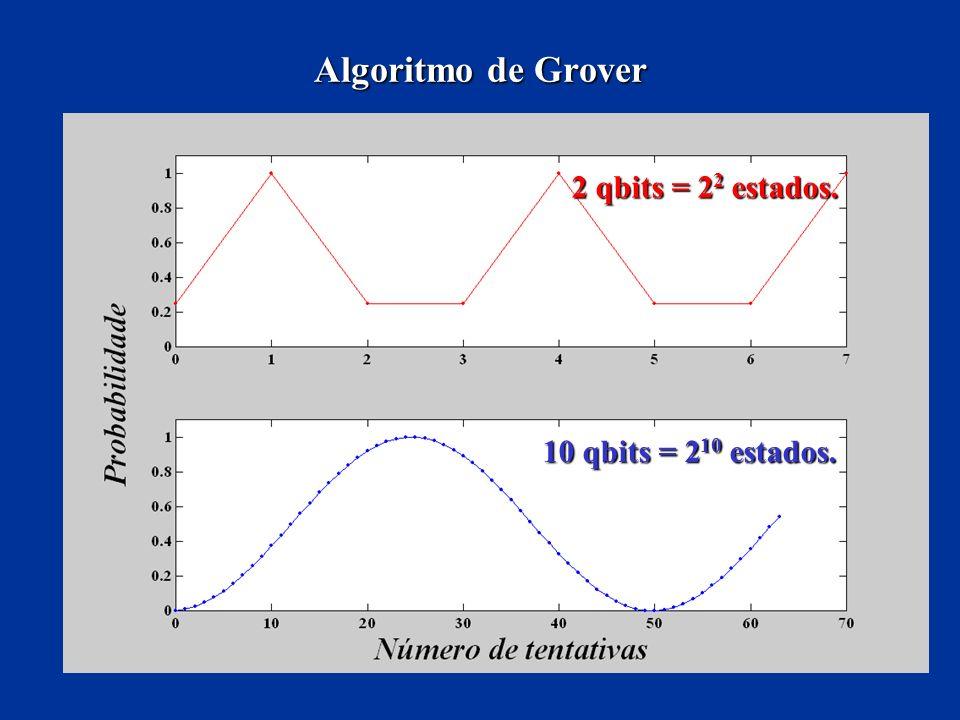 Algoritmo de Grover 2 qbits = 22 estados. 10 qbits = 210 estados.