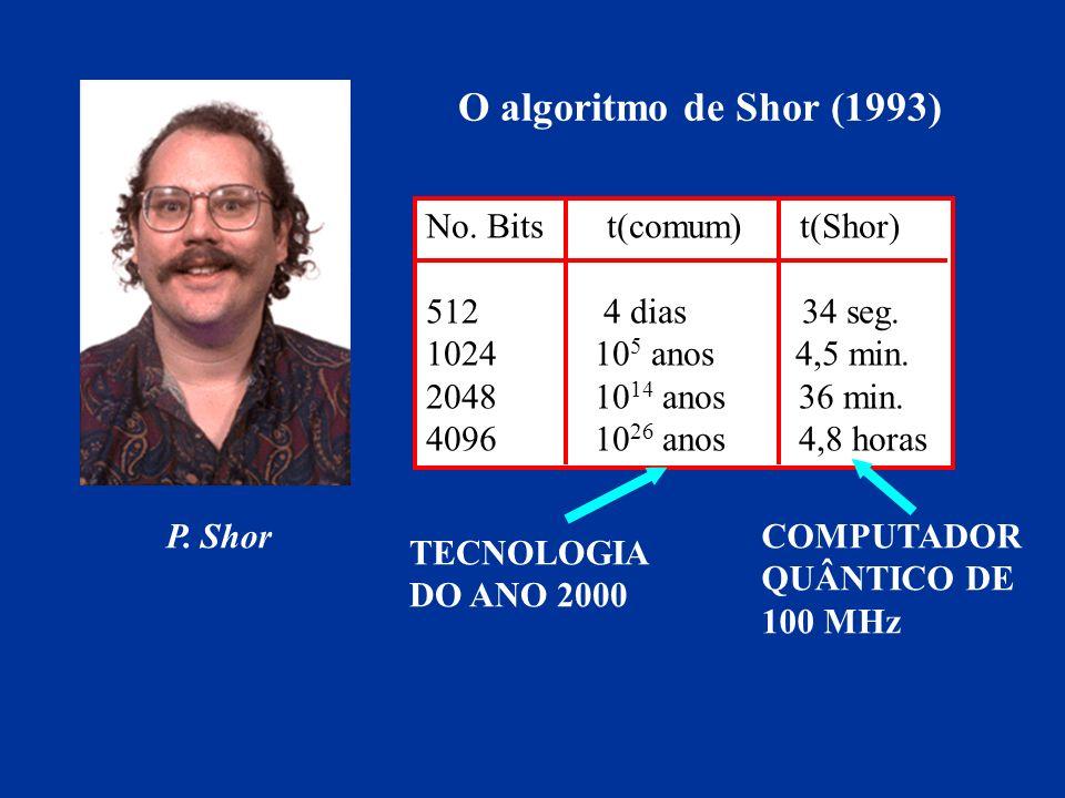 O algoritmo de Shor (1993) No. Bits t(comum) t(Shor)