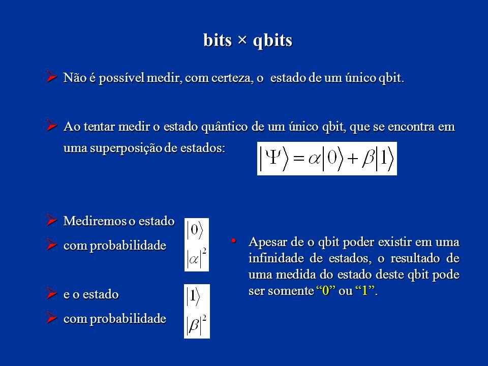 bits × qbits Não é possível medir, com certeza, o estado de um único qbit.