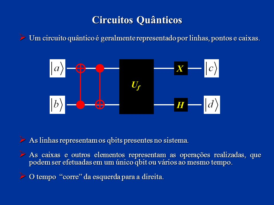 Circuitos Quânticos X Uf H
