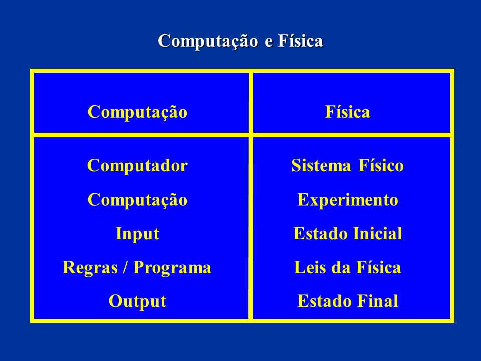 Computação e Física Computação. Física. Computador. Sistema Físico. Experimento. Input. Estado Inicial.