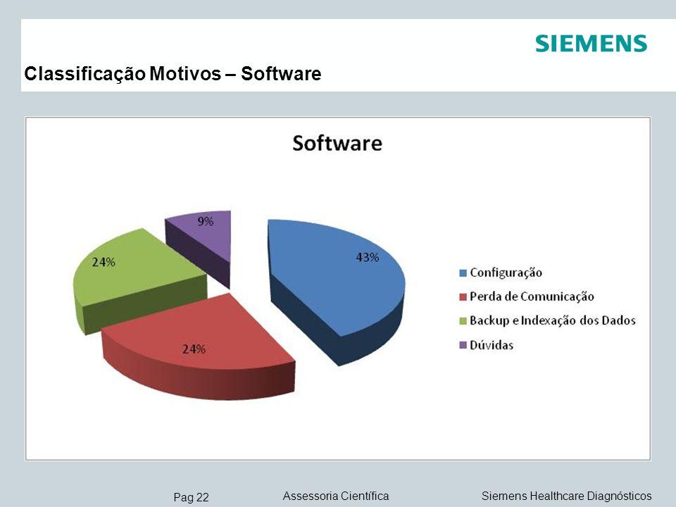 Classificação Motivos – Software