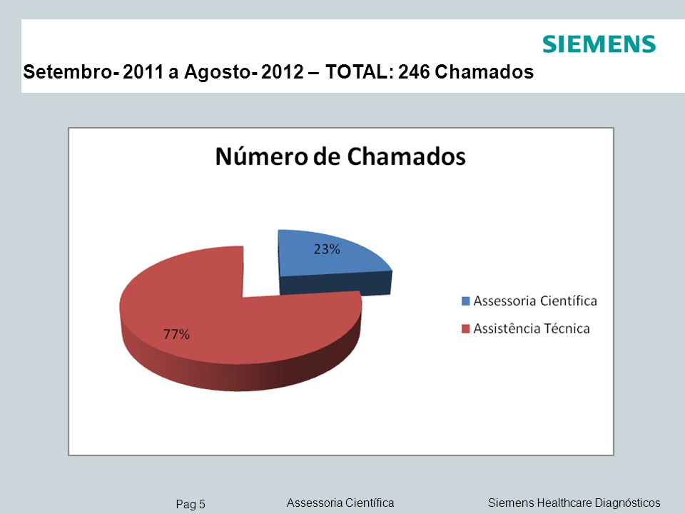 Setembro- 2011 a Agosto- 2012 – TOTAL: 246 Chamados