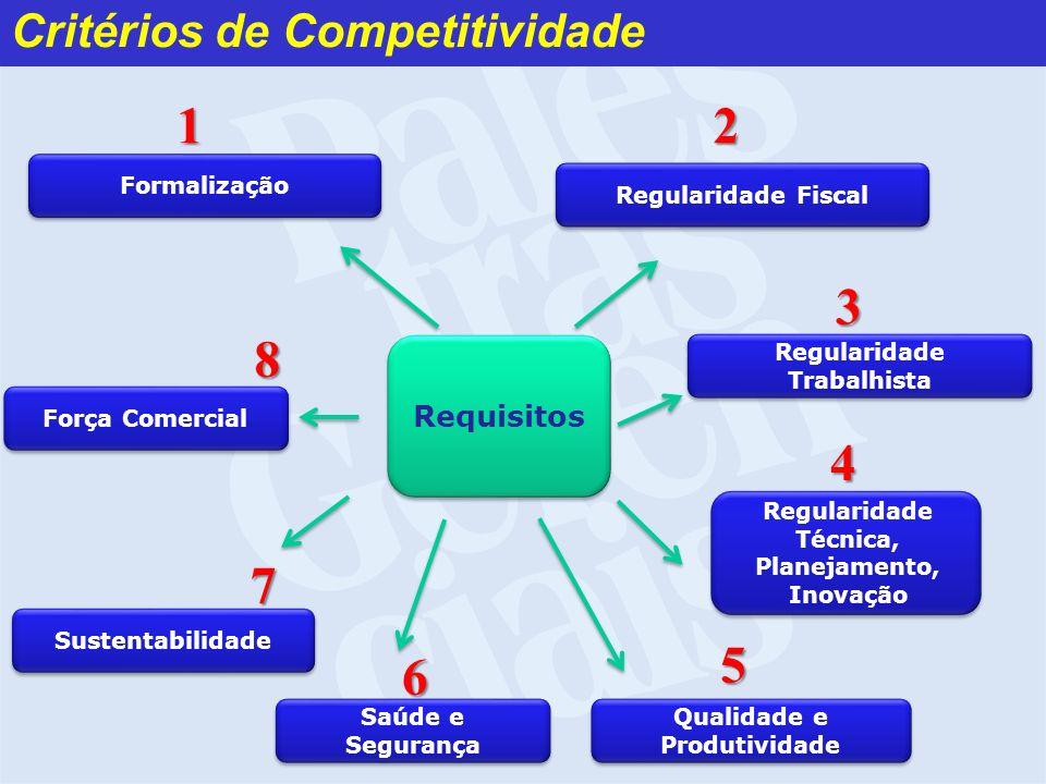 1 2 3 8 4 7 5 6 Critérios de Competitividade Requisitos Formalização