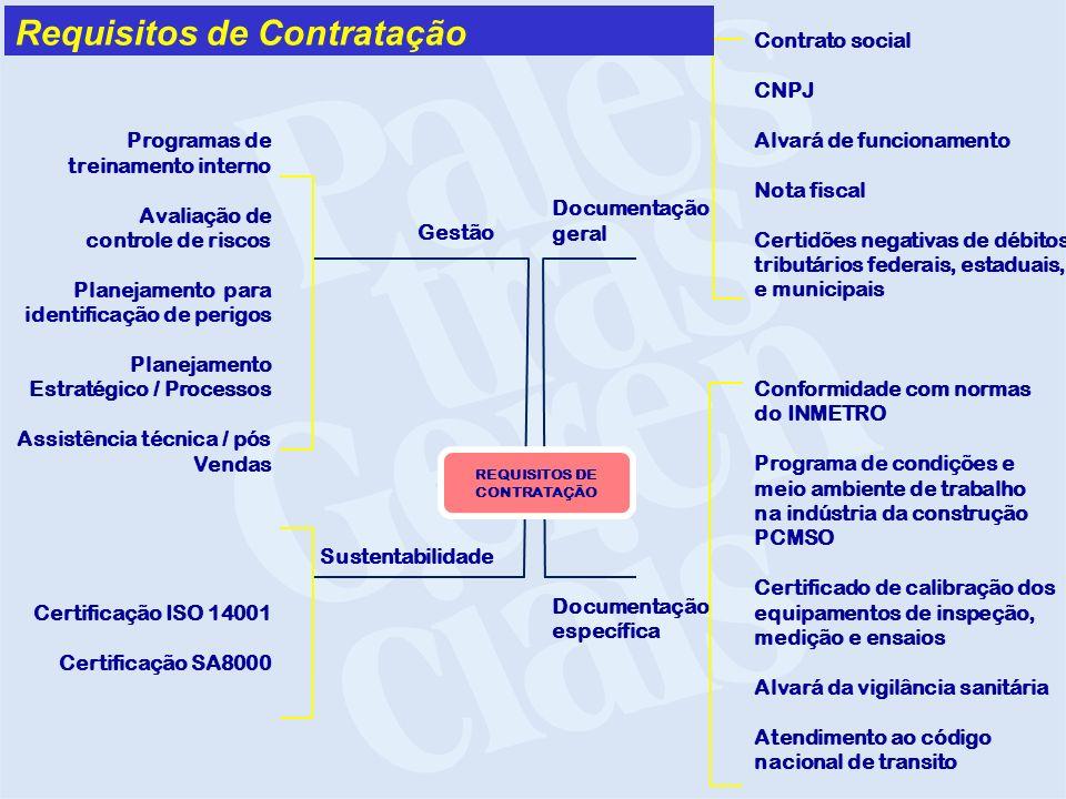 Requisitos de Contratação