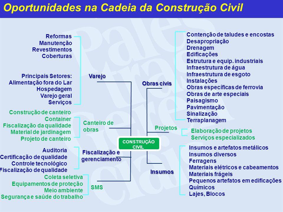 Oportunidades na Cadeia da Construção Civil