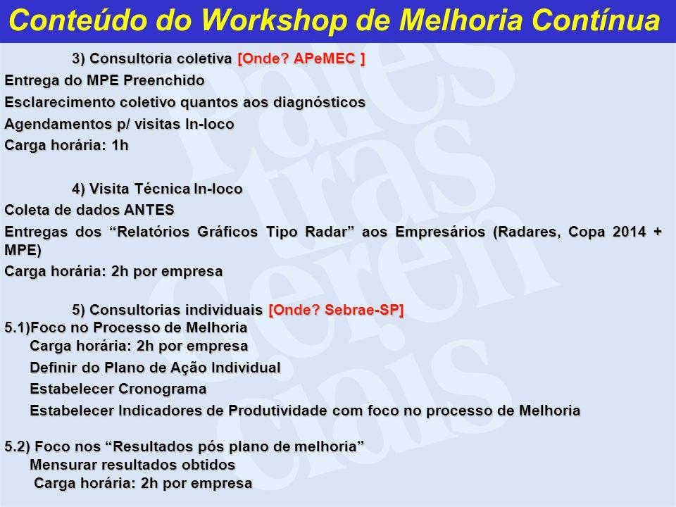 Conteúdo do Workshop de Melhoria Contínua