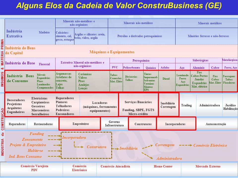 Alguns Elos da Cadeia de Valor ConstruBusiness (GE)