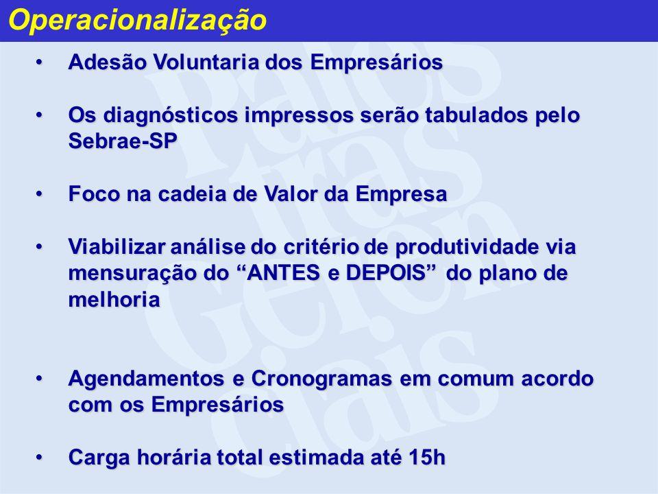 Operacionalização Adesão Voluntaria dos Empresários