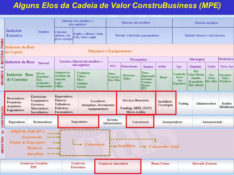 Alguns Elos da Cadeia de Valor ConstruBusiness (MPE)