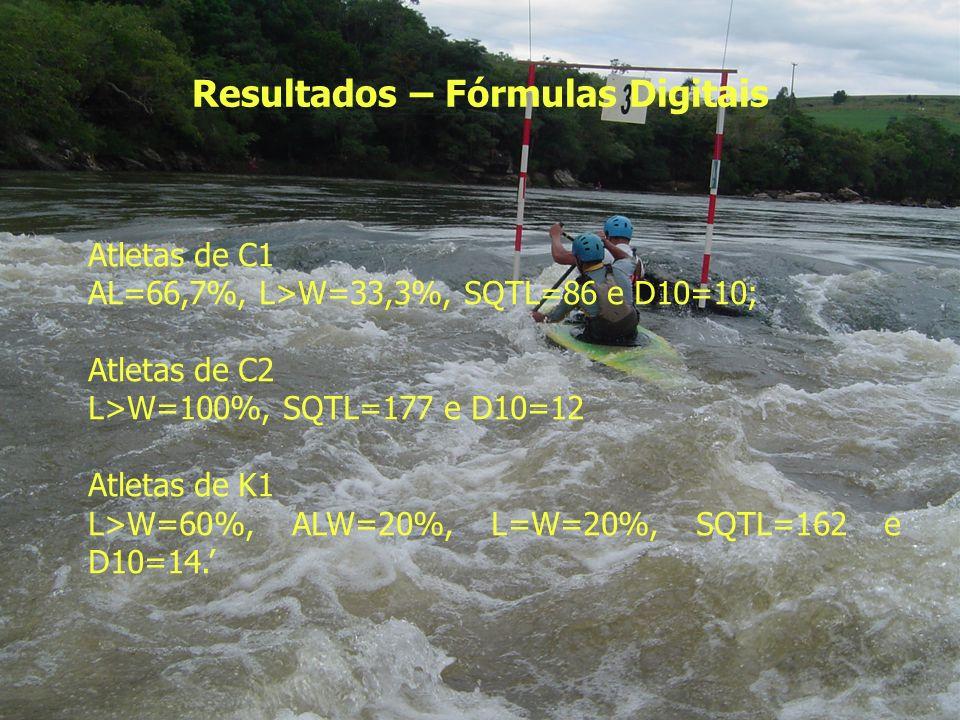 Resultados – Fórmulas Digitais