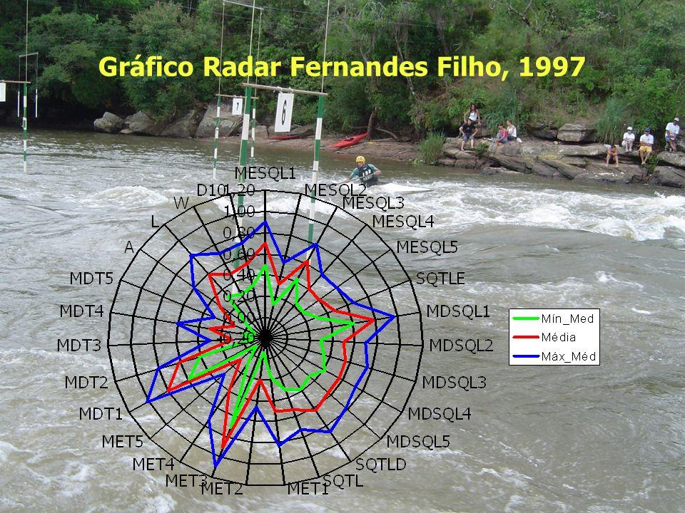 Gráfico Radar Fernandes Filho, 1997
