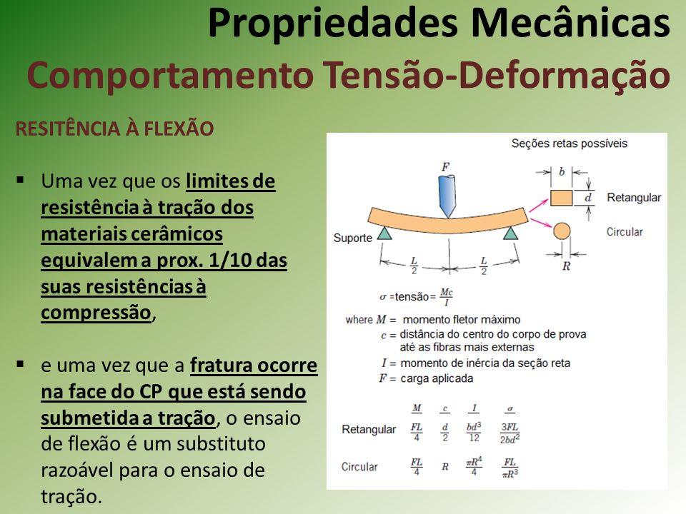 Propriedades Mecânicas Comportamento Tensão-Deformação