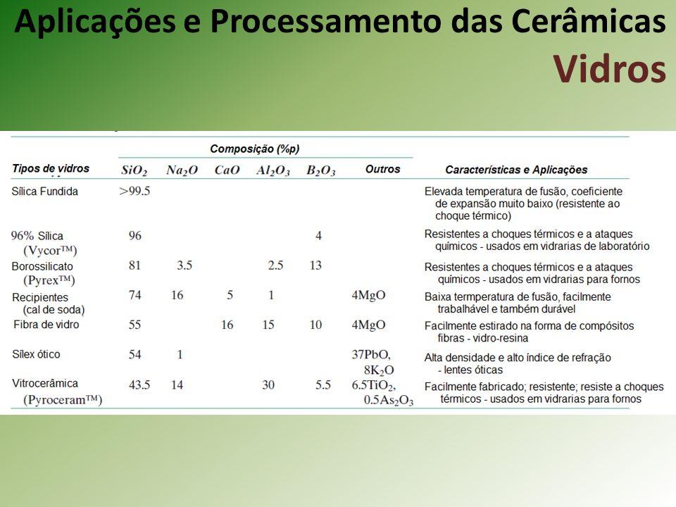 Aplicações e Processamento das Cerâmicas Vidros