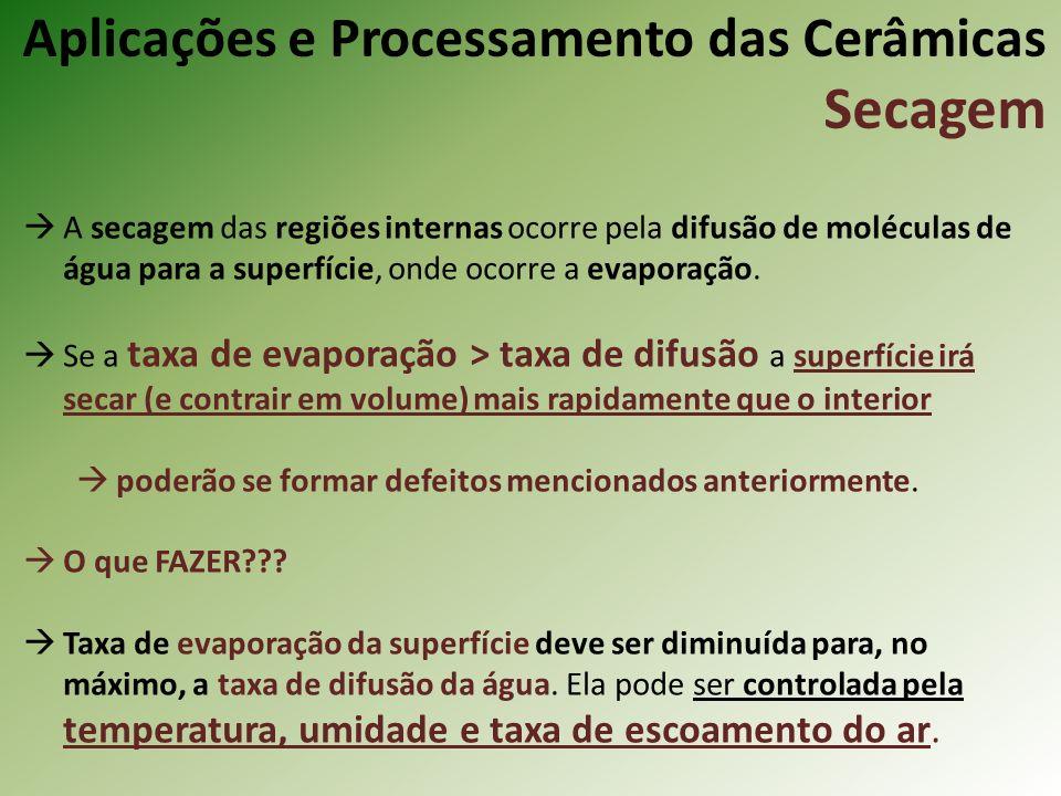 Aplicações e Processamento das Cerâmicas Secagem