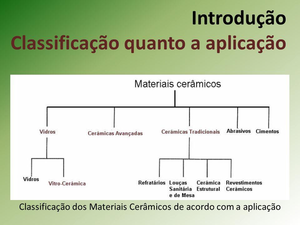Introdução Classificação quanto a aplicação