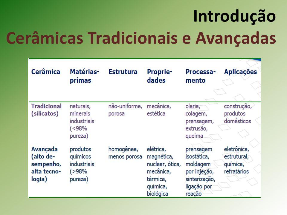 Introdução Cerâmicas Tradicionais e Avançadas