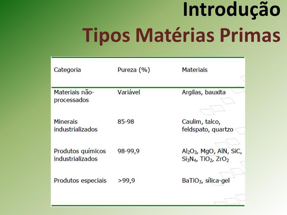 Introdução Tipos Matérias Primas