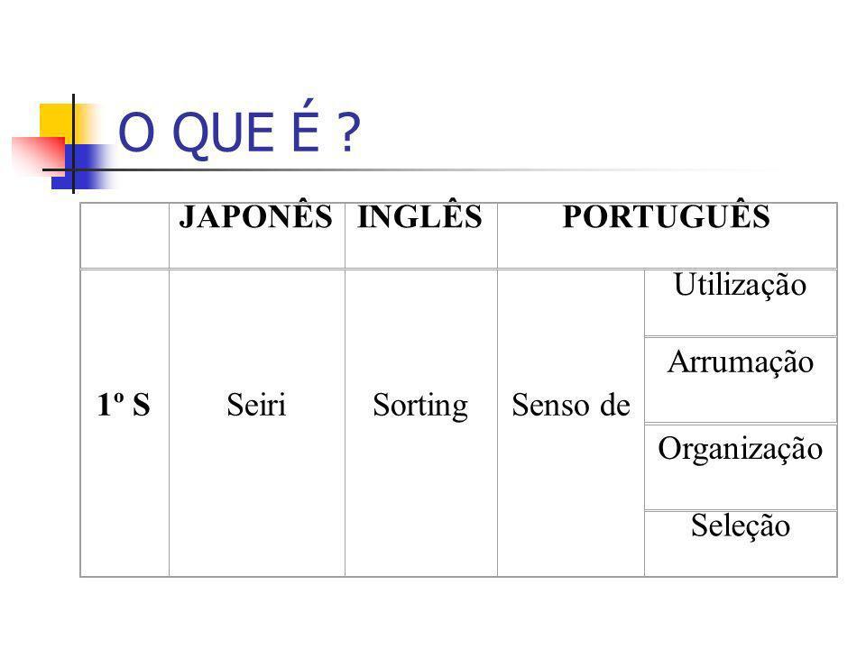 O QUE É JAPONÊS INGLÊS PORTUGUÊS 1º S Seiri Sorting Senso de