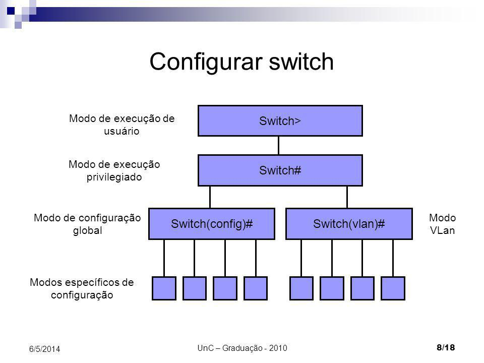 Configurar switch Switch> Switch# Switch(config)# Switch(vlan)#